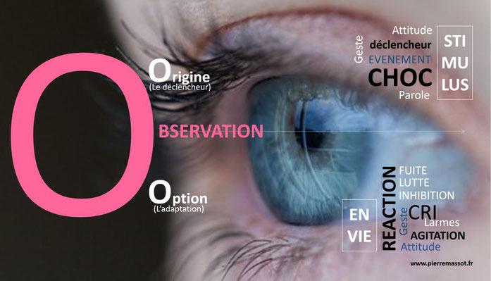 Méthode SOS - Observer le choc déclencheur de l'émotion et la réaction de défense