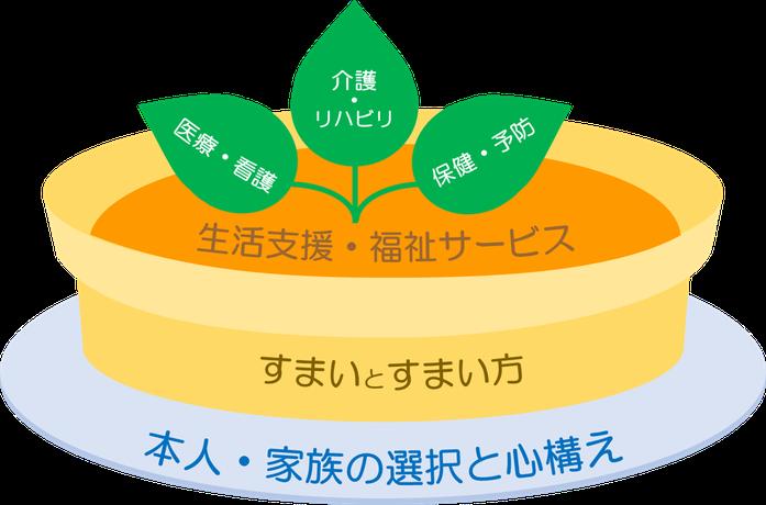 堺市 南区 泉北ニュータウン 三つ葉の会 多職種連携推進 ロゴ