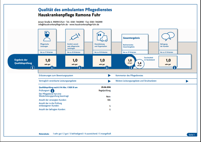 Qualitätskontrolle Pflegedienst Erfurt