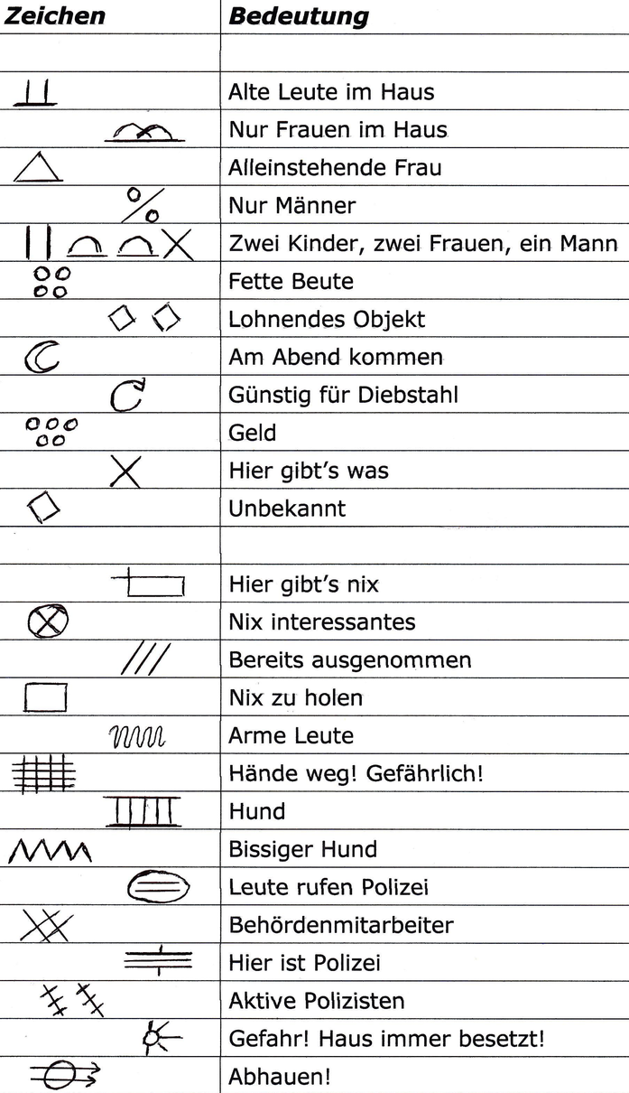 Einbrecherzeichen; Einbruch Bremen, Detektei Bremen, Wirtschaftsdetektiv Bremen