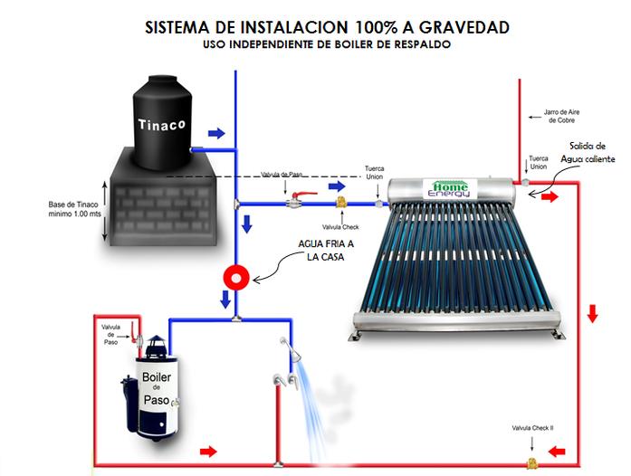Diagrama De Instalacion A Gravedad 100 Solar Para Maximo