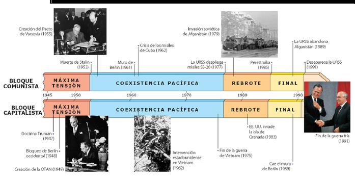 Resultado de imagen de ejes cronologicos guerra fria