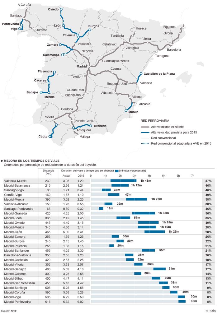 El AVE ampliar recorridos con desigual rentabilidad tiempo-inversión económica.
