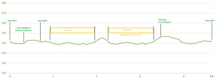 Höhenprofil mit Streckenabschnitten (zum Vergrößern anklicken)