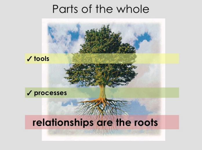 Relationships are the roots and basis for all processes and tools
