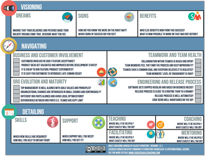 Agile Coaching Canvas