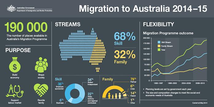 emigrar a australia - migracion - vivir en australia - visa para australia - inmigracion australia