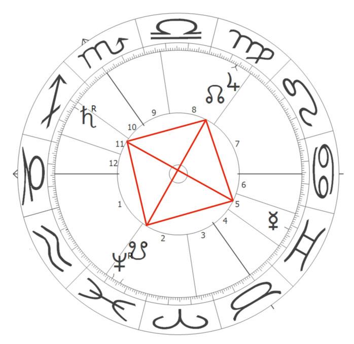 Großes Quadrat im Brexit-Horoskop