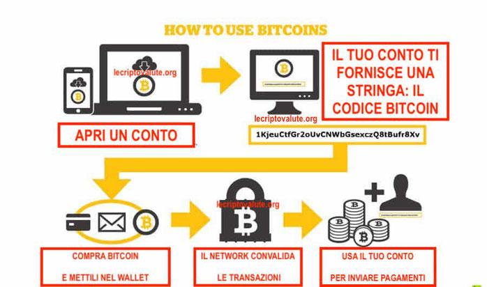come usare il bitcoin le iene servizio