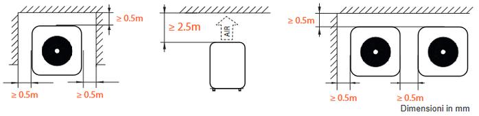 Distanze da oggetti pompe di calore per piscine