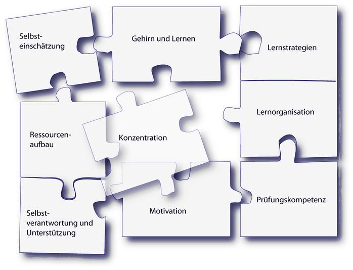 Lerncoaching Lueneburg, Iris Eggers, Lernberatung, Coaching, Gestalttherapie, Lernprobleme, Lernschwierigkeiten, Lernen, Studenten, Schüler, Konzentrationsprobleme, Lernstrategien, Motivation, Prüfungsangst, Schulangst, Gehirngerecht