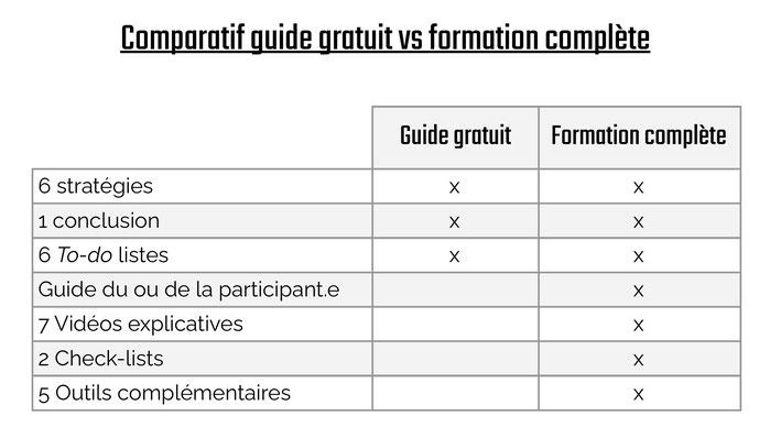 tableau comparatif entre le guide gratuit et la formation payante pour trouver des contrats quand on est travailleur.e autonome par Académie des Autonomes
