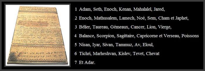 Liste des générations des Patriarches prédiluvians et correspondance astrologique
