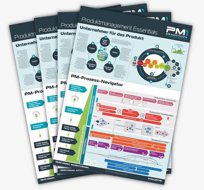 Bild: PM1 Produktmanagement Essentials Poster A1