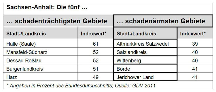 GDV: Die Deutschen Versicherer