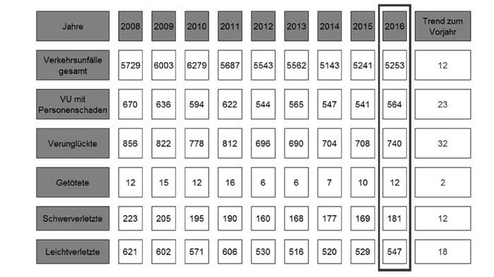 Langzeitentwicklung Unfallbilanz Salzlandkreis 2016