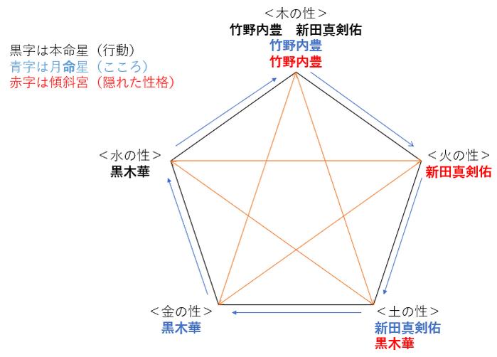 ドラマ『イチケイのカラス』の竹野内豊さんと黒木華さんの性格・運気・相性は?