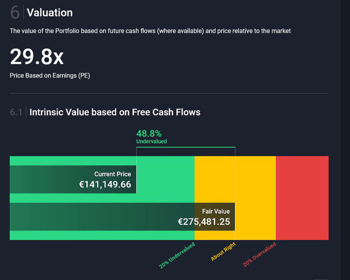 Valuation / Potential nach DCF