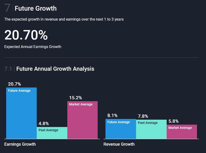 Erwartetes Wachstum der Unternehmen