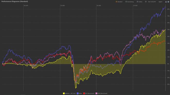 Rendite-Chart Wikifolio, Stand 13.06.21