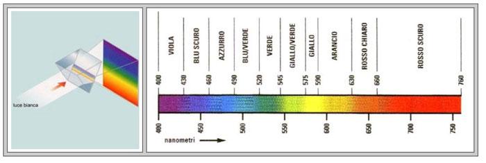 Gradi Kelvin Luce.La Temperatura Colore Cinescuola Sito Didattico Sul