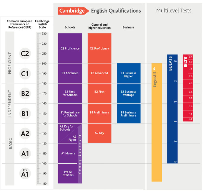 Cambridge Englisch Scale (https://www.cambridgeenglish.org/de/Images/126130-cefr-diagram.pdf)