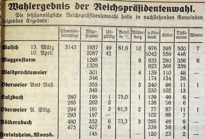 10.4.1932 Reichspräsidentenwahl