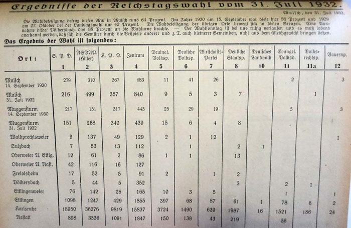 31.7.1932 Reichstagswahl