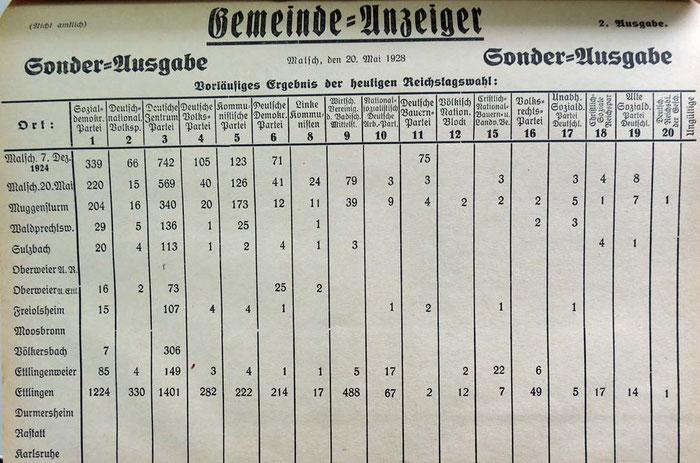 20.5.1928 Reichstagswahlen