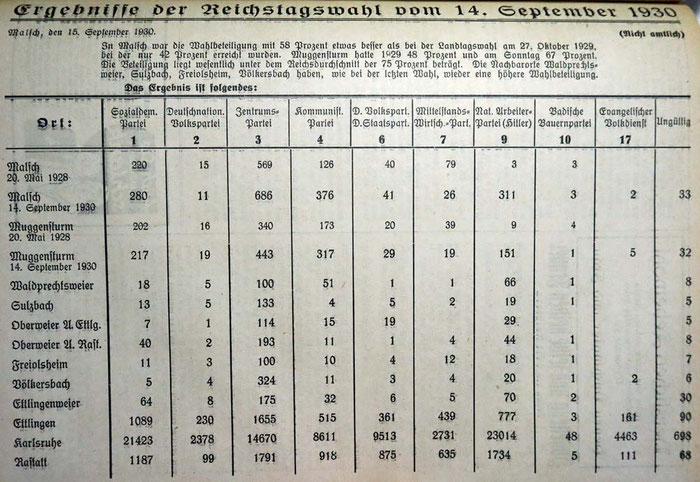 15.9.1930 Reichstagswahl