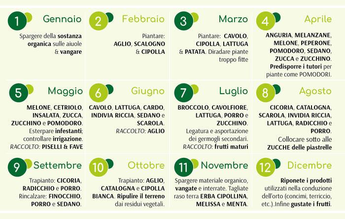 Calendario Piante Orto.L Orto Floricoltura La Gemma Cernusco Sul Naviglio Vivaio