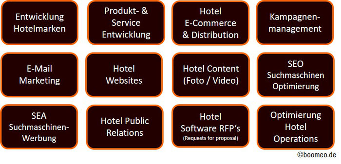 boomeo Hotelmarketing, Hoteldistribution, Hotel SEO, Hotel SEO, Hotel PR, Hotel Operations, Hotel Software