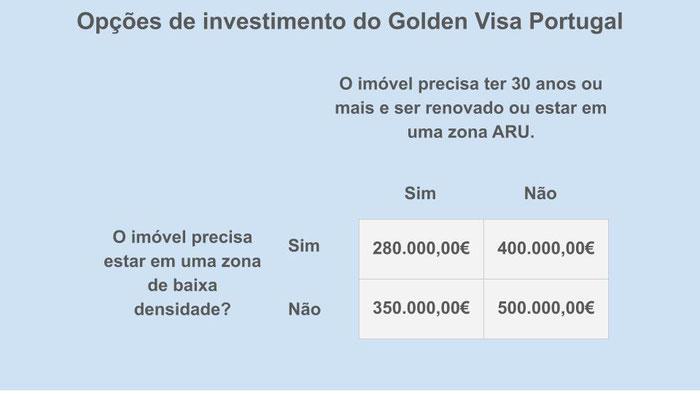 Opções de investimento imobiliário visto gold Portugal