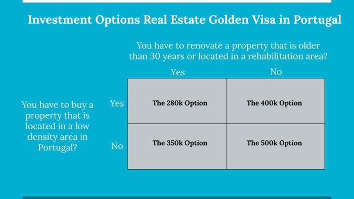 Real estate options golden visa Portugal
