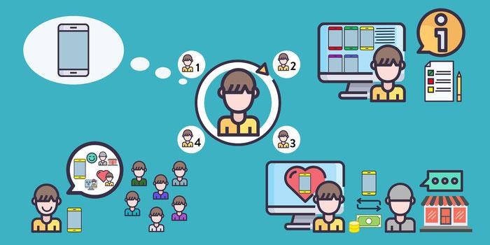 Imagen que muestra las diferentes etapas del viaje del consumidor