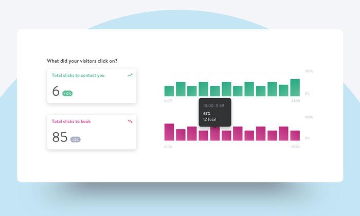 Estadísticas en el Panel de control que muestran los usuarios convertidos