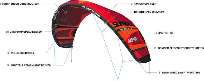 Slingshot Kites, Slingshot Raptor V.1, Slingshot Dealer NRW, Slingshot Kite kaufen