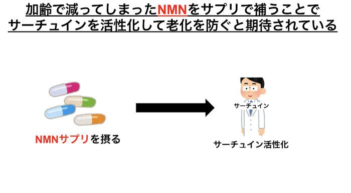 NMN(ニコチンアミドモノヌクレオチド)サプリを摂ることでNADを増やし、サーチュインを活性化する。