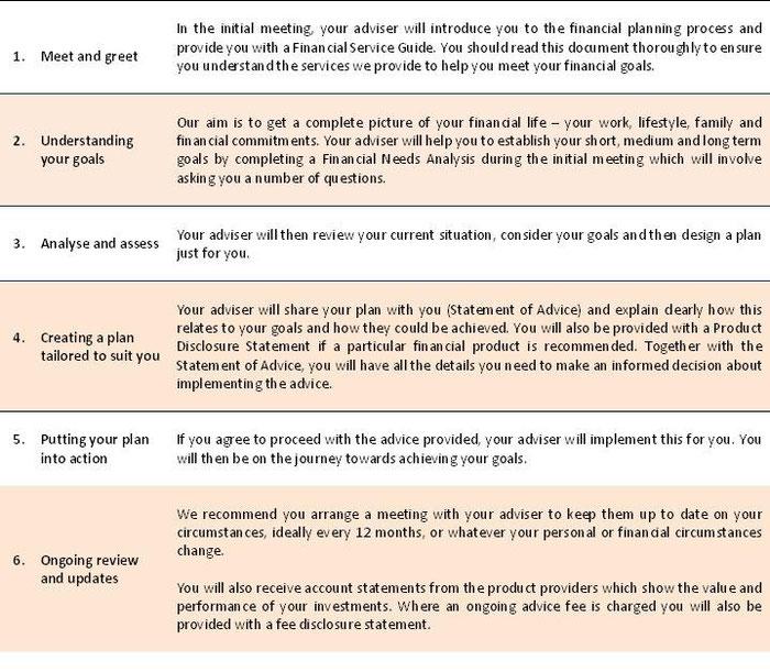 financial planning sunnyside financial group