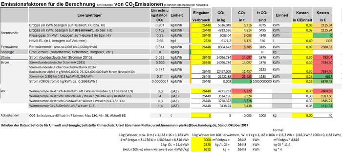 CO2 Emissionen im Vergleich