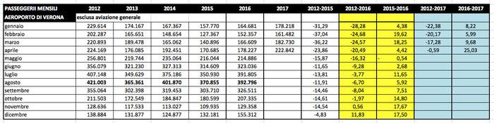 Statistica passeggeri 2012-2017