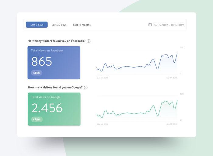 Statistiques du nombre de vues sur Facebook et Google