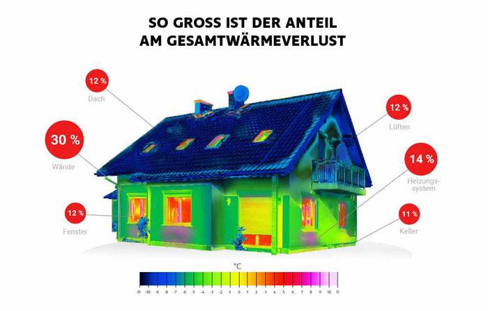 Diese Infografik zeigt, wie man durch eine Thermographie Wärmeverluste grafisch darstellen und so durch gezielte Sanierungen Heizkosten sparen kann.  Foto: RS Components