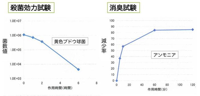 平成24年2月16日 株式会社ブルーム試験結果