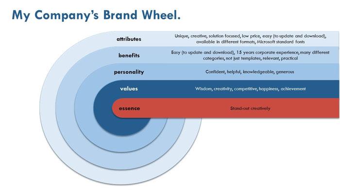 Brand wheel - la ruota del brand