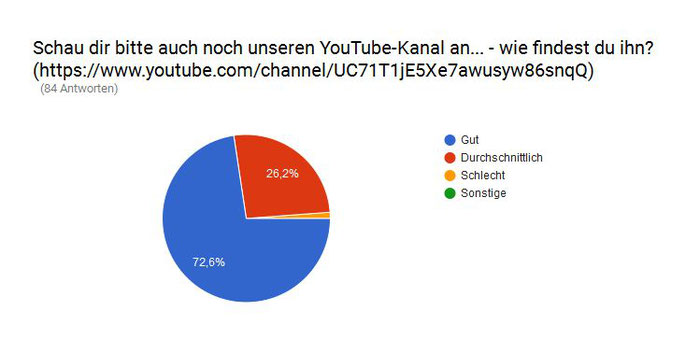 Finanzchecker Umfrage YouTube-Kanal