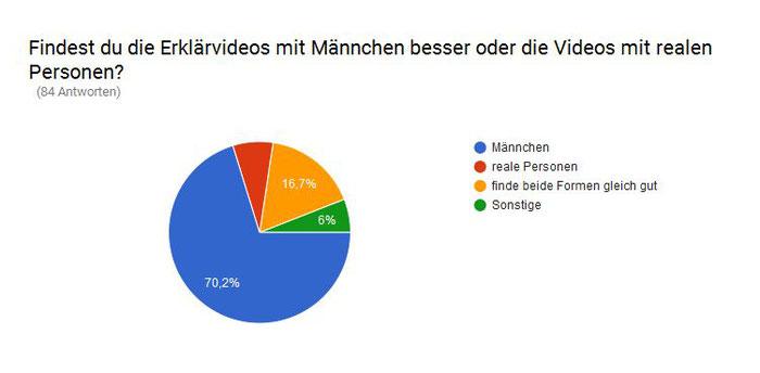 Finanzchecker Umfrage Männchen