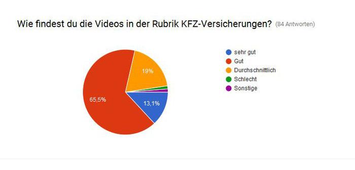 Finanzchecker Umfrage KFZ-Versicherungen