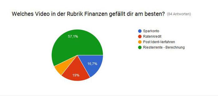 Finanzchecker Umfrage Finanzen