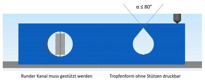 Vergleich von innenliegenden Kanälen im 3D Druck mit FDM Technology bei B&M Maschinenbau GmbH